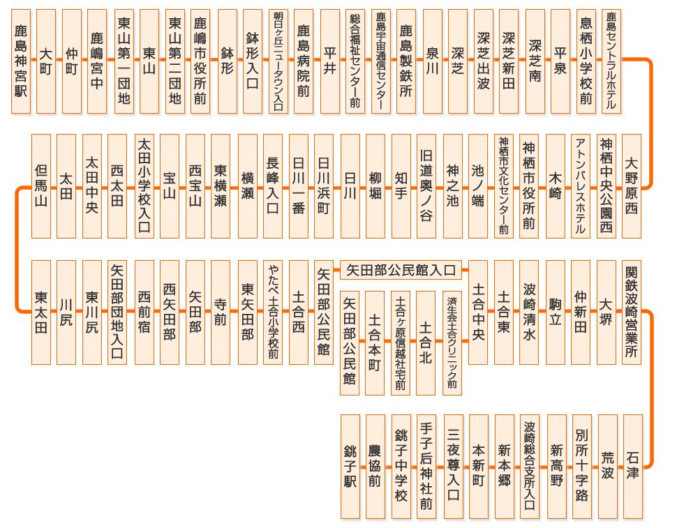 千葉 中央 バス 路線 図